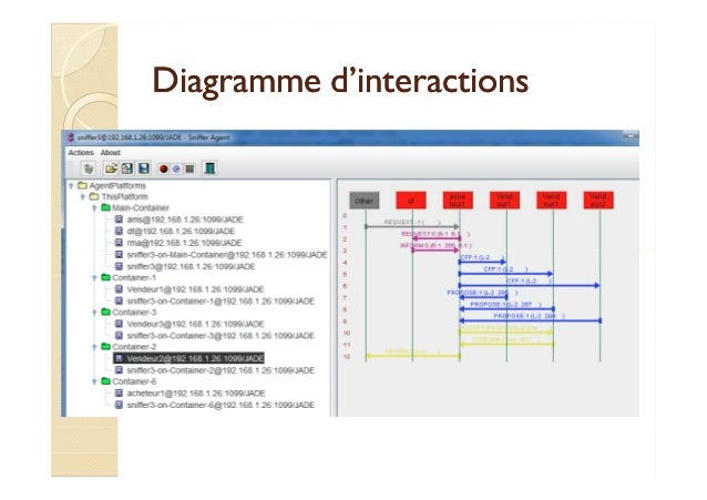Diagramme dd''iinntteerraaccttiioonnss