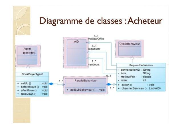 Diagramme ddee ccllaasssseess :: AAcchheetteeuurr