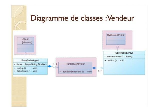 Diagramme ddee ccllaasssseess :: VVeennddeeuurr