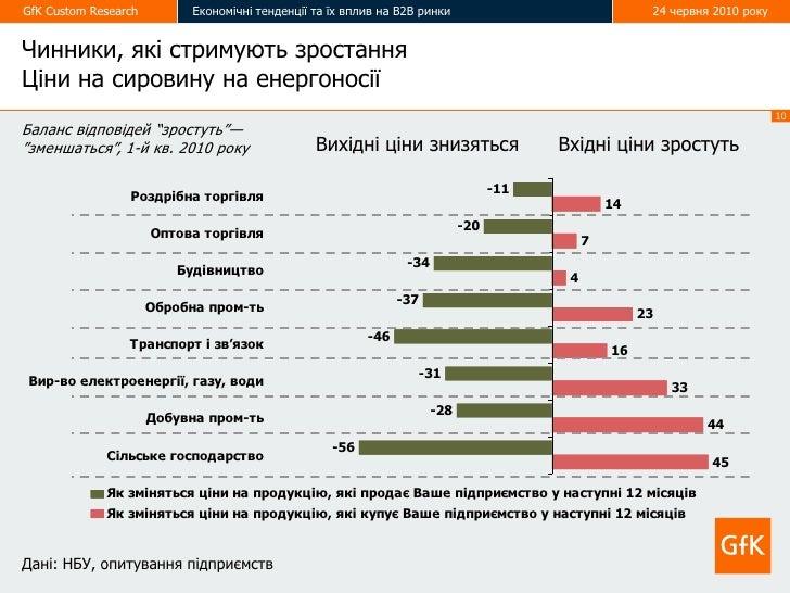 GfK Custom Research        Економічні тенденції та їх вплив на В2В ринки                               24 червня 2010 року...