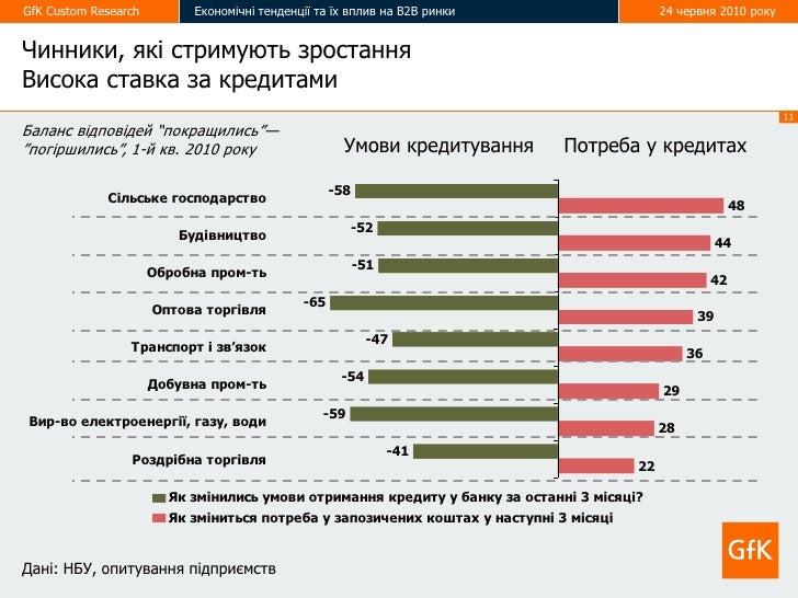 GfK Custom Research        Економічні тенденції та їх вплив на В2В ринки                     24 червня 2010 року   Чинники...