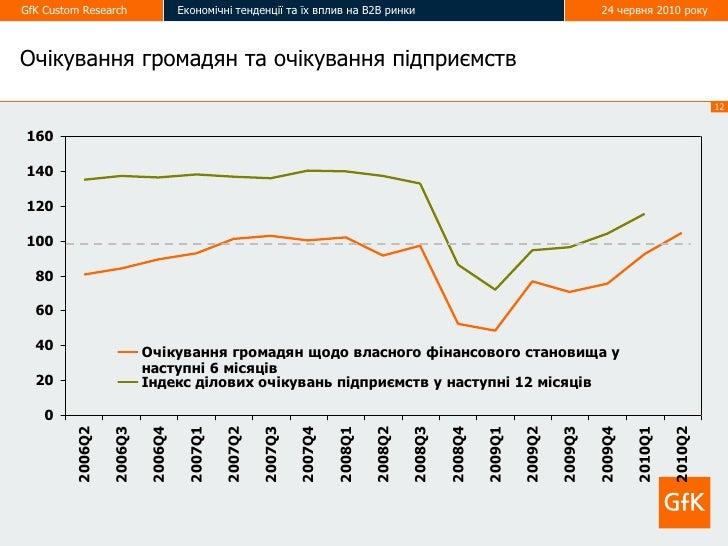 GfK Custom Research                 Економічні тенденції та їх вплив на В2В ринки                                         ...