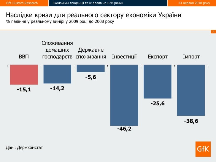 GfK Custom Research      Економічні тенденції та їх вплив на В2В ринки               24 червня 2010 року   Наслідки кризи ...