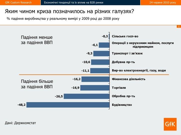 GfK Custom Research   Економічні тенденції та їх вплив на В2В ринки                             24 червня 2010 року   Яким...