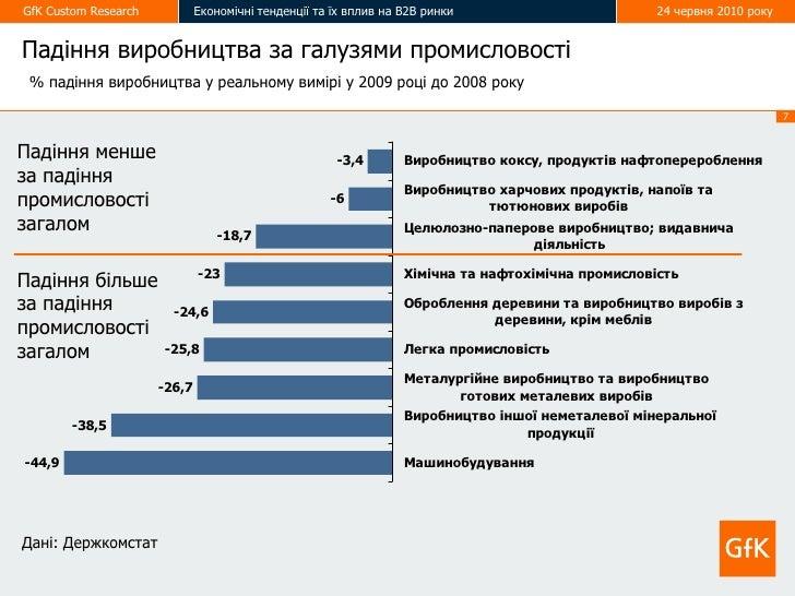GfK Custom Research           Економічні тенденції та їх вплив на В2В ринки                         24 червня 2010 року   ...