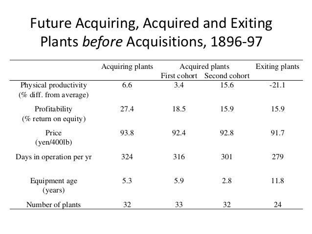 Future Acquiring, Acquired and Exiting Plants before Acquisitions, 1896-97  Acquiring plants  Acquired plants  Exiting pla...