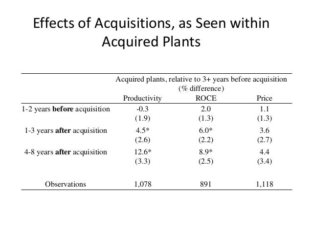 Effects of Acquisitions, as Seen within Acquired Plants  Acquired plants, relative to 3+ years before acquisition  (% diff...