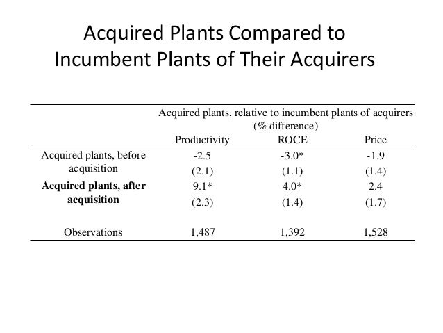 Acquired Plants Compared to Incumbent Plants of Their Acquirers  Acquired plants, relative to incumbent plants of acquirer...