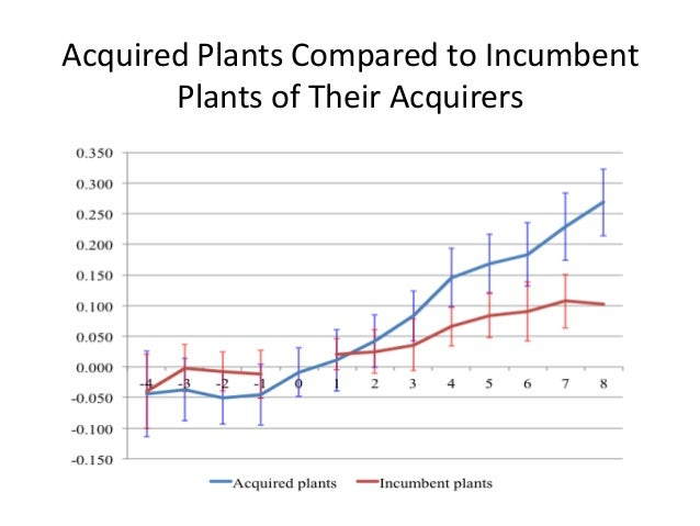 Acquired Plants Compared to Incumbent Plants of Their Acquirers