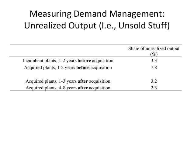 Measuring Demand Management: Unrealized Output (I.e., Unsold Stuff)  Share of unrealized output (%)  Incumbent plants, 1-2...