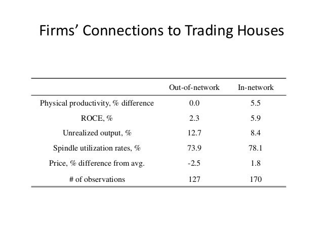 Firms' Connections to Trading Houses  Out-of-network  In-network  Physical productivity, % difference  0.0  5.5  ROCE, %  ...