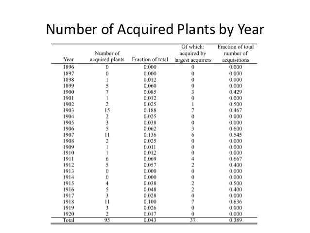Number of Acquired Plants by Year