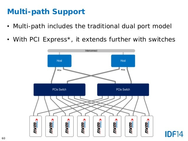 Moving to PCI Express based SSD with NVM Express