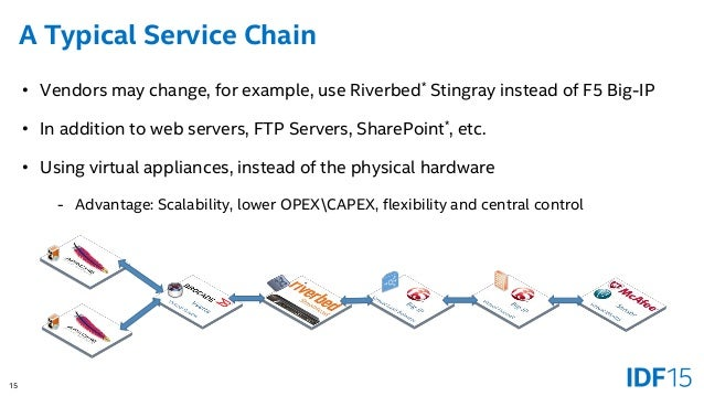 SDN/NFV: Service Chaining