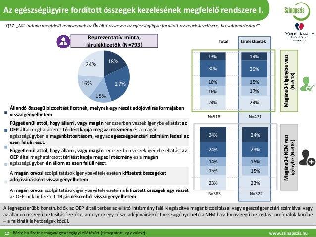 24% 24% 16% 17% 16% 15% 30% 29% 13% 14% 23% 23% 15% 15% 14% 15% 24% 23% 24% 24% Állandó összegű biztosítást fizetnék, mely...
