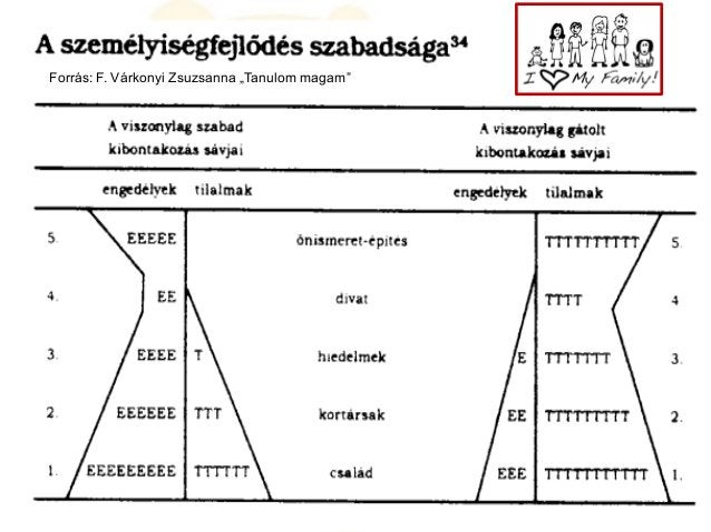 """Együttműködő kommunikáció 10 Forrás: F. Várkonyi Zsuzsanna """"Tanulom magam"""""""