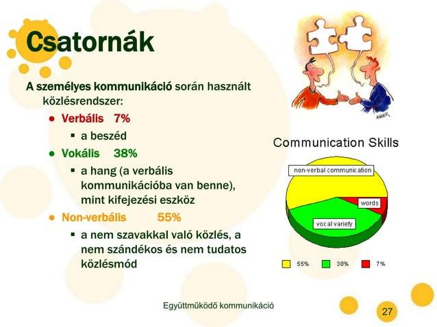 Csatornák A személyes kommunikáció során használt közlésrendszer: ● Verbális 7%  a beszéd ● Vokális 38%  a hang (a verbá...