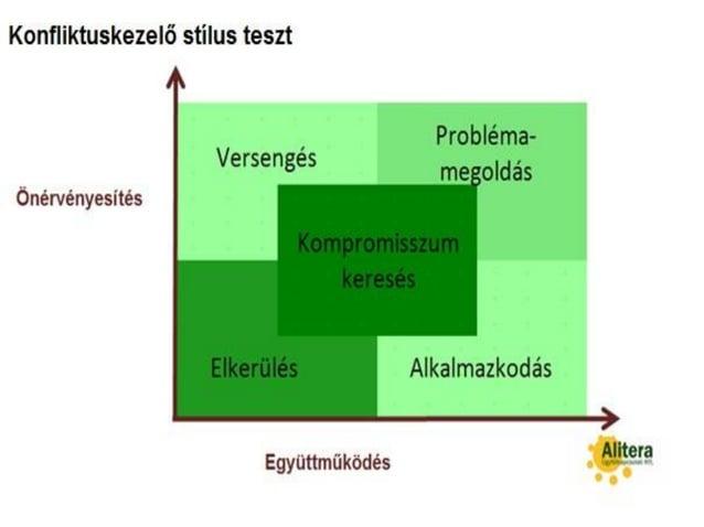 Konfliktuskezelési stílus teszt 34 Együttműködő kommunikáció