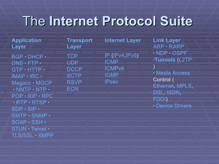 introduction internet protocol suite The internet protocol suite was originally developed by the defense advanced research projects agency (darpa) and then included with the berkeley software distribution of unix ip version 4 is the most commonly used version, however there is a slow migration around the work to ip version 6.