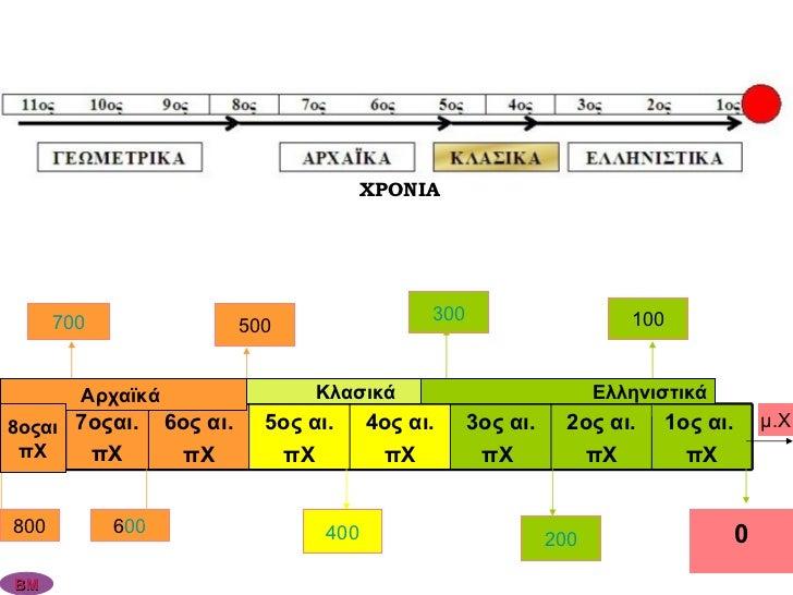 7 00 6 00 5 00 4 00 3 00 2 00 1 00 0 μ.Χ Αρχαϊκά  Κλασικά Ελληνιστικά ΧΡΟΝΙΑ ΒΜ 8οςαι πΧ 800 1ος αι.  πΧ 2ος αι. πΧ 3ος αι...
