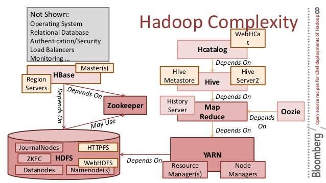Open Source Recipes For Chef Deployments Of Hadoop