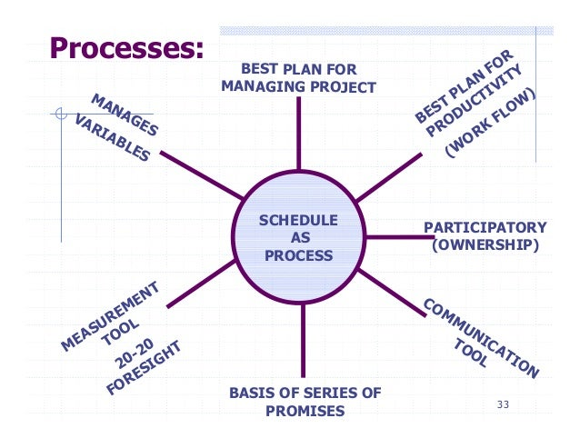 Total Quality Management for Improved Project Success - Construction …