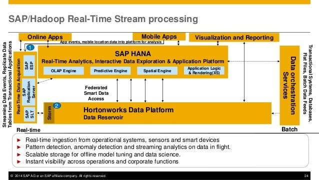 Harnessing Big Data in Real-Time