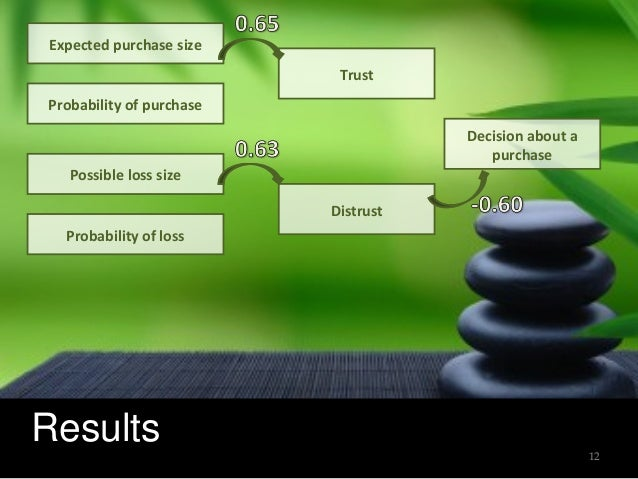 Results 12 Expected purchase size Probability of loss Probability of purchase Possible loss size Trust Distrust Decision a...