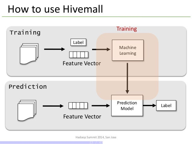 Hivemail: Scalable Machine Learning Library for Apache Hive