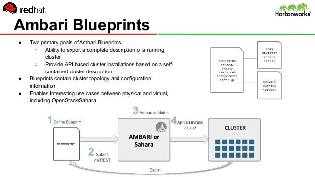 Hadoop and openstack ambari blueprints malvernweather Image collections