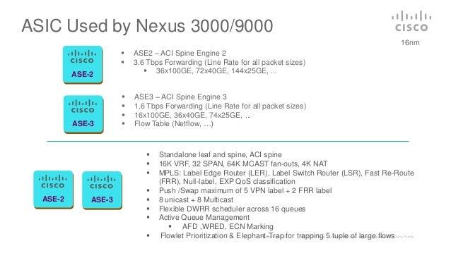 Next generation nexus 9000 architecture prioritization 17 keyboard keysfo Images
