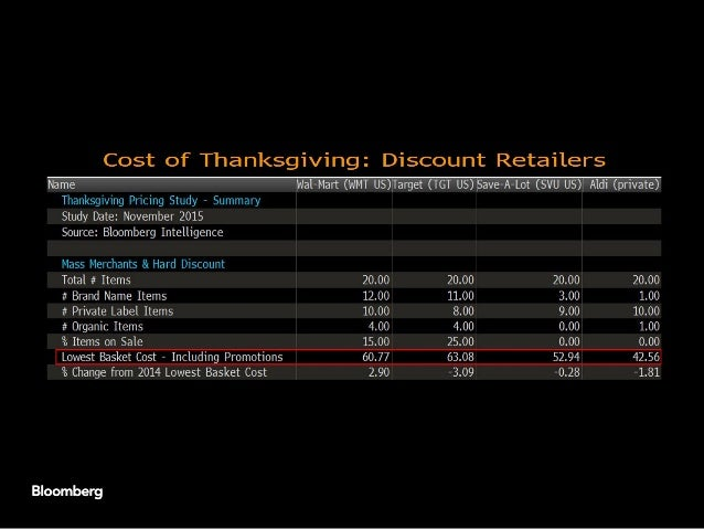 Thanksgiving turkey prices down 6% as retailers push promotions