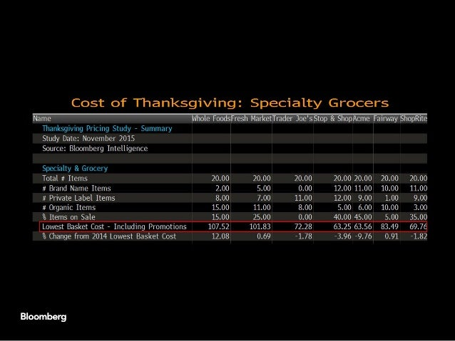 Acme Thanksgiving prices drop most as new stores seek traffic