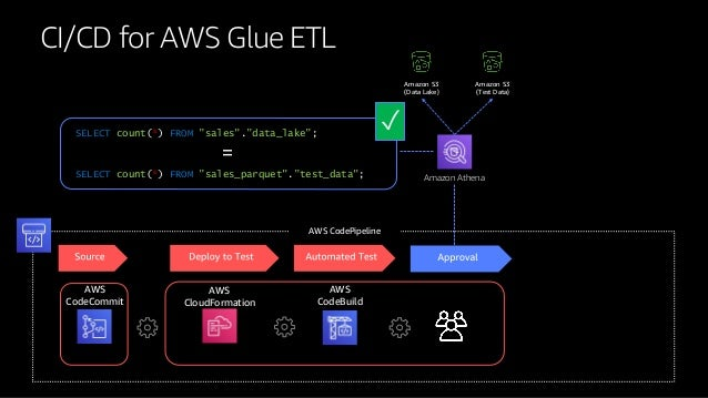 Building Serverless Analytics Pipelines with AWS Glue - AWS
