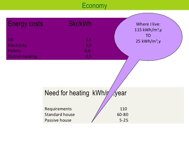 Economy Energy costs  Skr/kWh Oil  1,5 Electricity  1,0 Pellets 0,6  District heating 0,5 Need for heating  kWh/m 3 ,year ...