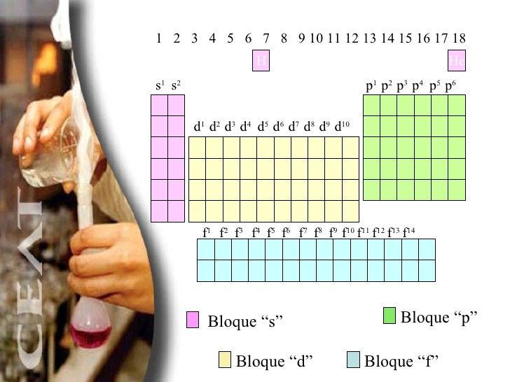 Tabla periodica y propiedades periodicas 11 urtaz Choice Image