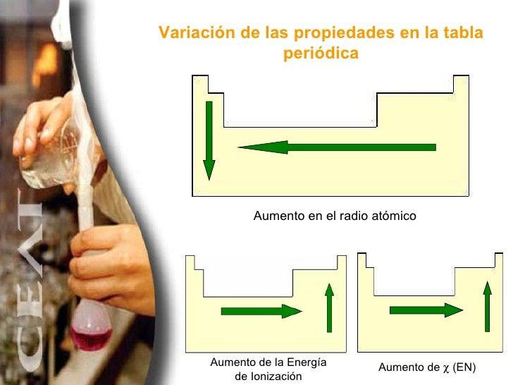 Tabla periodica y propiedades periodicas 22 aumento en el radio atmico urtaz Image collections
