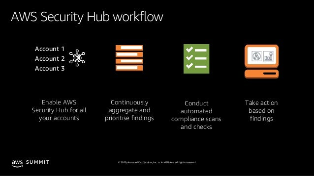 Security at Scale: Security Hub and the Well Architected