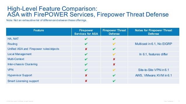 ASA Firepower NGFW Update and Deployment Scenarios