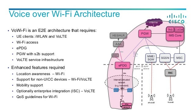 Calling vowifi the next mobile operator service is here for Architecture wifi