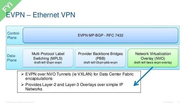 Building DataCenter networks with VXLAN BGP-EVPN