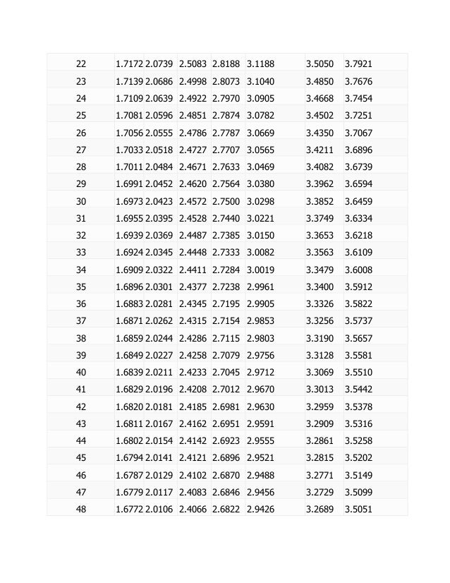 T Distribution Critical Values Table