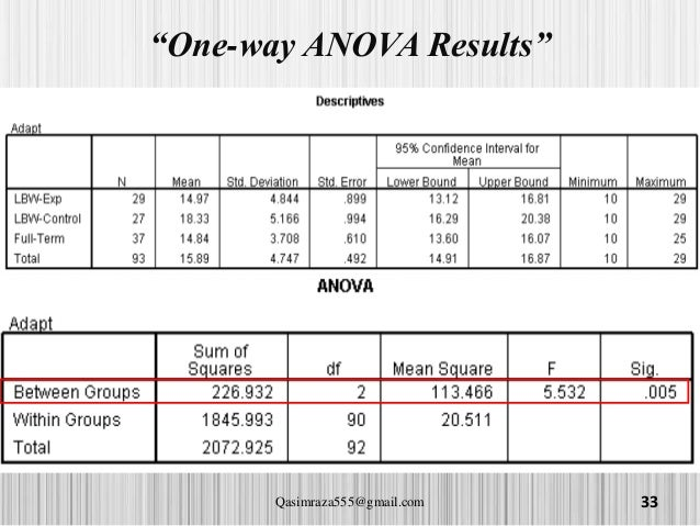 T test independant sample paired sample and anova for 1 way anova table