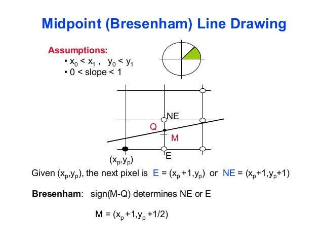 Bresenham Line Drawing Algorithm For Slope M 1 : Open gl t sm