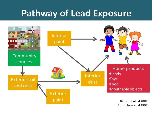 lead poisoning on children We've long known that despite all our efforts to clean up lead, we have a serious  problem with lead poisoning in american children — it's an.
