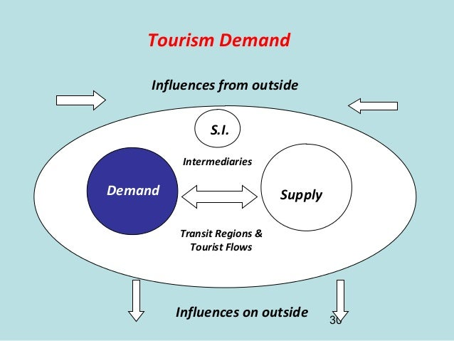 Introduction Tourism System  New Version 2017