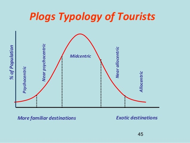 tourist typology 145 a dark tourism spectrum: towards a typology of death and macabre related tourist sites, attractions and exhibitions deaths, disasters and atrocities in touristic form are becoming an increasingly pervasive.