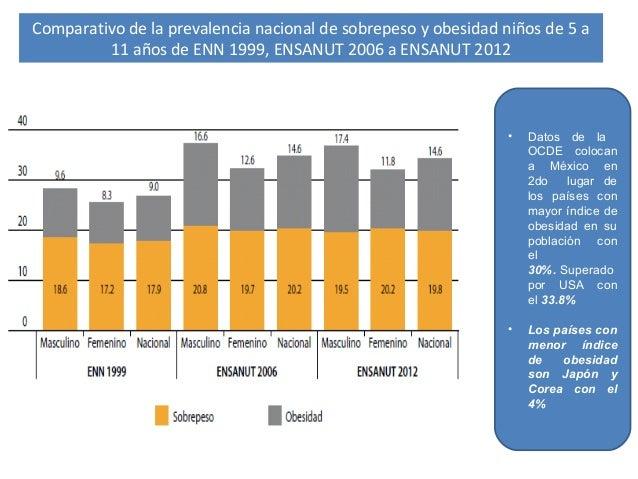 Síndrome Metabólico: DM y obesidad, de lo genético y