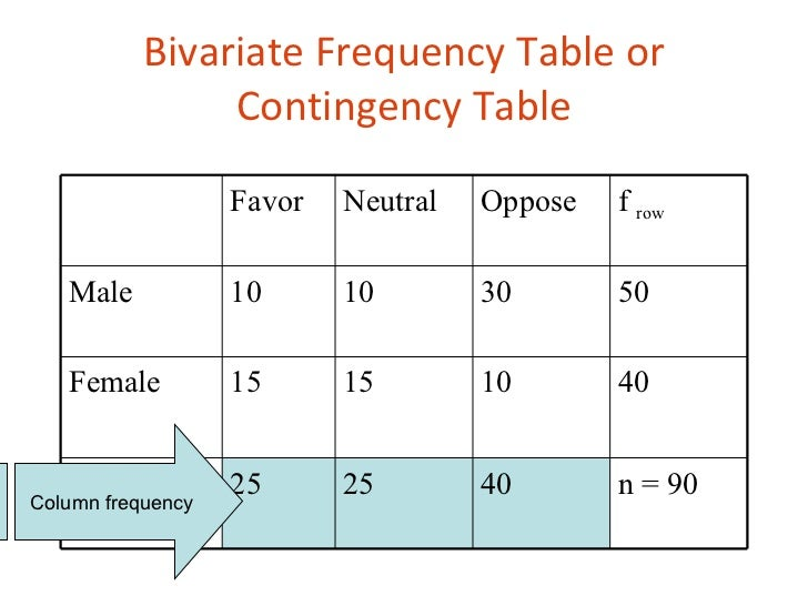 Analysis of Two-Way Tables in NCSS