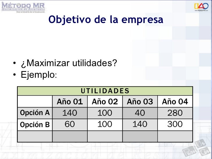 Objetivo de la empresa <ul><li>¿Maximizar utilidades? </li></ul><ul><li>Ejemplo : </li></ul>